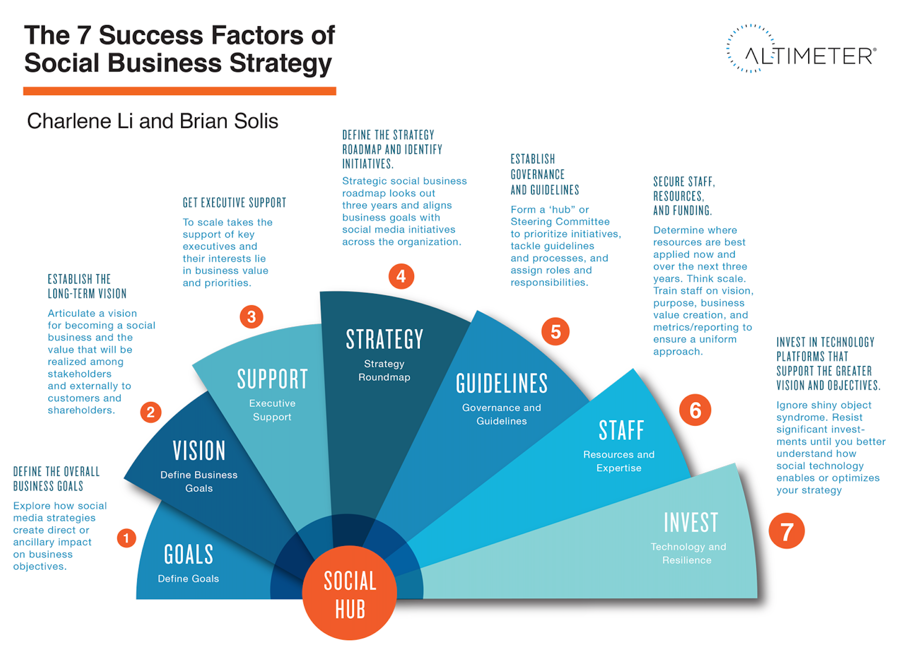 7 Success Factors For Social Business Strategy
