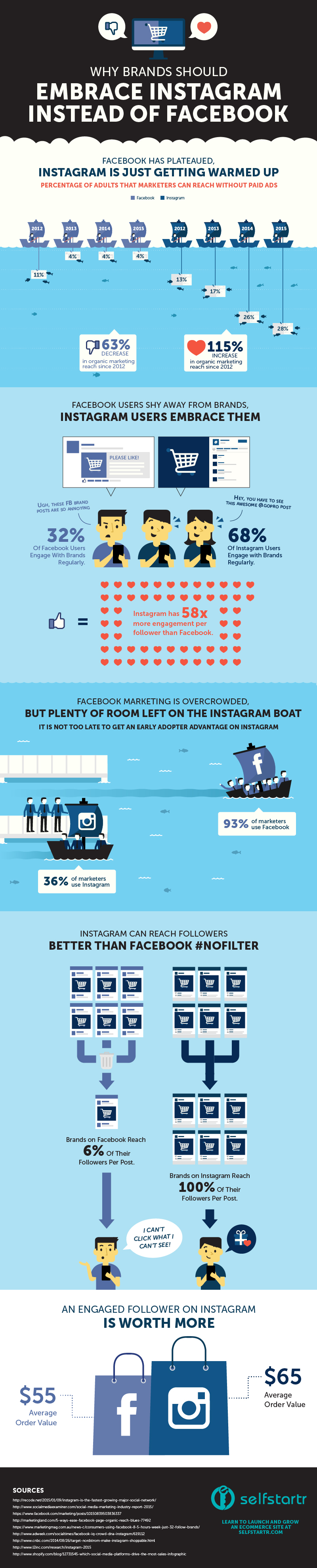 YibLab Facebook vs Instagram infographic