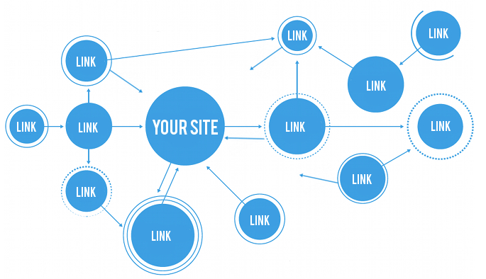 how long does link building take to influence rankings yiblab